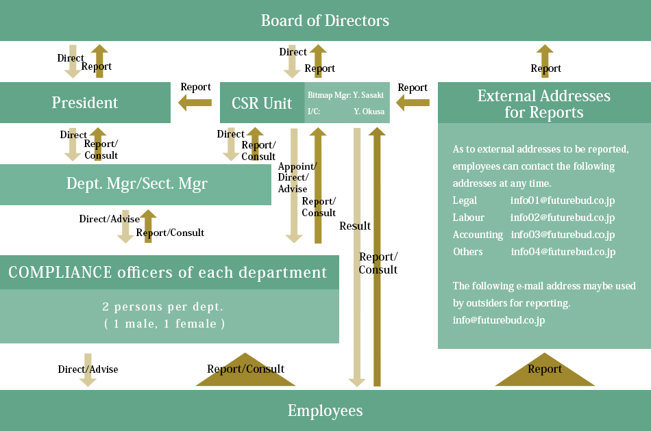 Organization Chart of COMPLIANCE and Whistle-Blowing